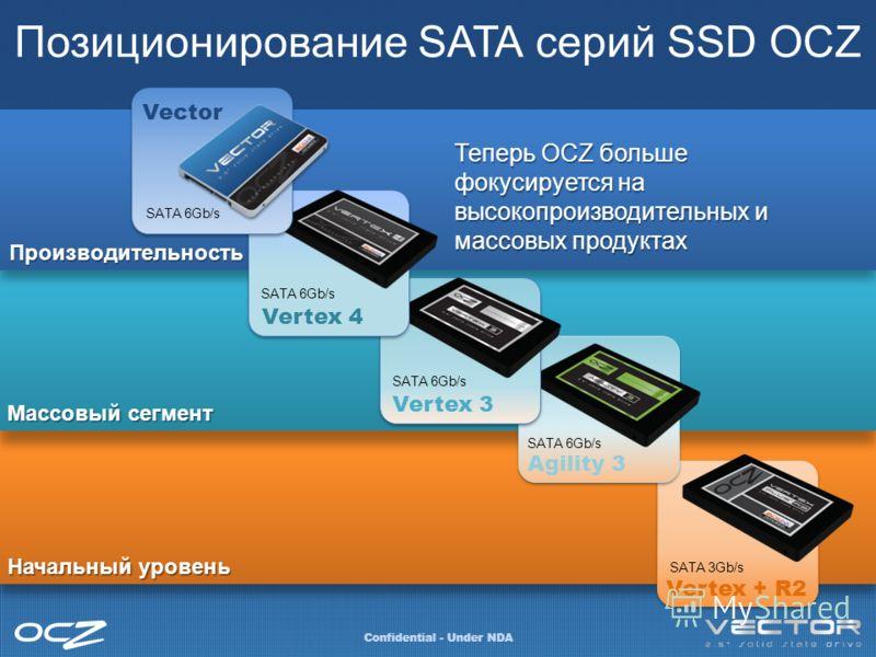 Позиционирование SATA серий SSD OCZ Confidential - Under NDA Производительность Массовый сегмент Начальный уровень Agility 3 Vertex + R2 SATA 6Gb/s SATA 3Gb/s Теперь OCZ больше фокусируется на высокопроизводительных и массовых продуктах Vertex 3 SATA