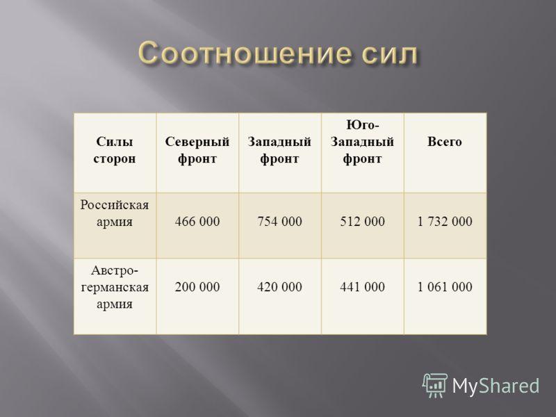Силы сторон Северный фронт Западный фронт Юго - Западный фронт Всего Российская армия 466 000754 000512 0001 732 000 Австро - германская армия 200 000420 000441 0001 061 000