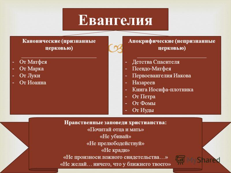 Евангелия Канонические (признанные церковью) __________________________ - От Матфея - От Марка - От Луки - От Иоанна Апокрифические (непризнанные церковью) ________________________ - Детства Спасителя - Псевдо-Матфея - Первоевангелия Иакова - Назарее