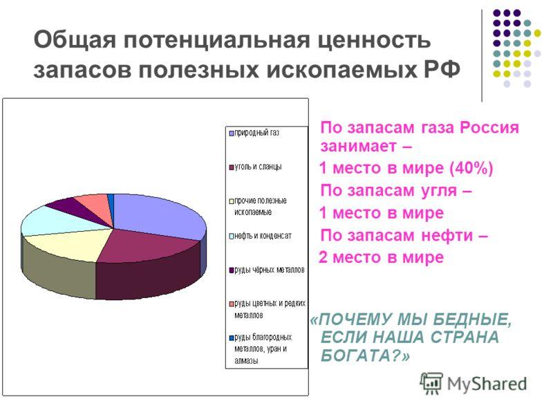 Россия занимает место в мире по запасам