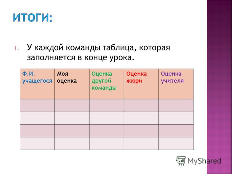 1. У каждой команды таблица, которая заполняется в конце урока. Ф.И. учащегося Моя оценка Оценка другой команды Оценка жюри Оценка учителя