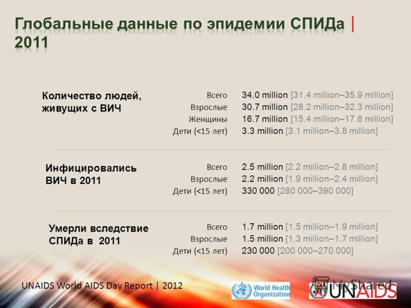 Количество людей, живущих с ВИЧ Инфицировались ВИЧ в 2011 Умерли вследствие СПИДа в 2011 Всего Взрослые Женщины Дети (