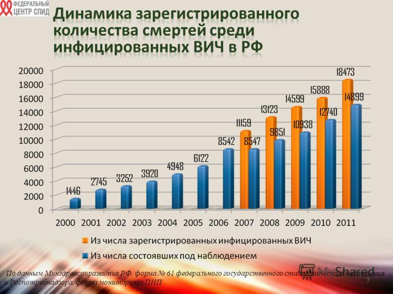 7 По данным Минздравсоцразвития РФ, форма 61 федерального государственного статистического наблюдения и Роспотребнадзора, форма мониторинга ПНП