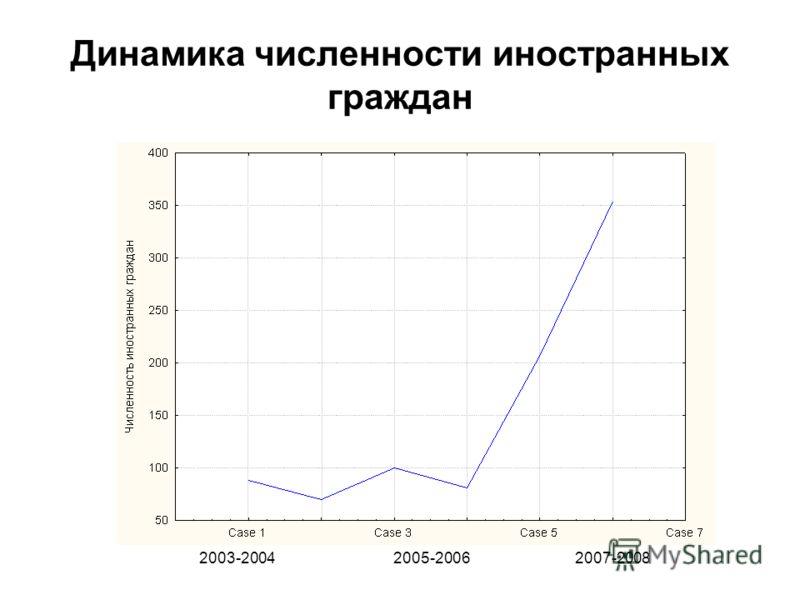 Динамика численности иностранных граждан 2003-2004 2005-2006 2007-2008