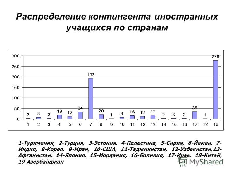 Распределение контингента иностранных учащихся по странам 1-Туркмения, 2-Турция, 3-Эстония, 4-Палестина, 5-Сирия, 6-Йемен, 7- Индия, 8-Корея, 9-Иран, 10-США, 11-Таджикистан, 12-Узбекистан,13- Афганистан, 14-Япония, 15-Иордания, 16-Боливия, 17-Ирак, 1