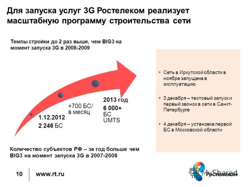 www.rt.ru Для запуска услуг 3G Ростелеком реализует масштабную программу строительства сети 10 1.12.2012 2 246 БС +700 БС/ в месяц 2013 год 6 000+ БС UMTS Темпы стройки до 2 раз выше, чем BIG3 на момент запуска 3G в 2008-2009 Количество субъектов РФ