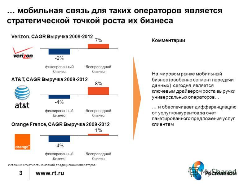www.rt.ru … мобильная связь для таких операторов является стратегической точкой роста их бизнеса 3 Verizon, CAGR Выручка 2009-2012 AT&T, CAGR Выручка 2009-2012 Orange France, CAGR Выручка 2009-2012 беспроводной бизнесбеспроводной бизнесбеспроводной б