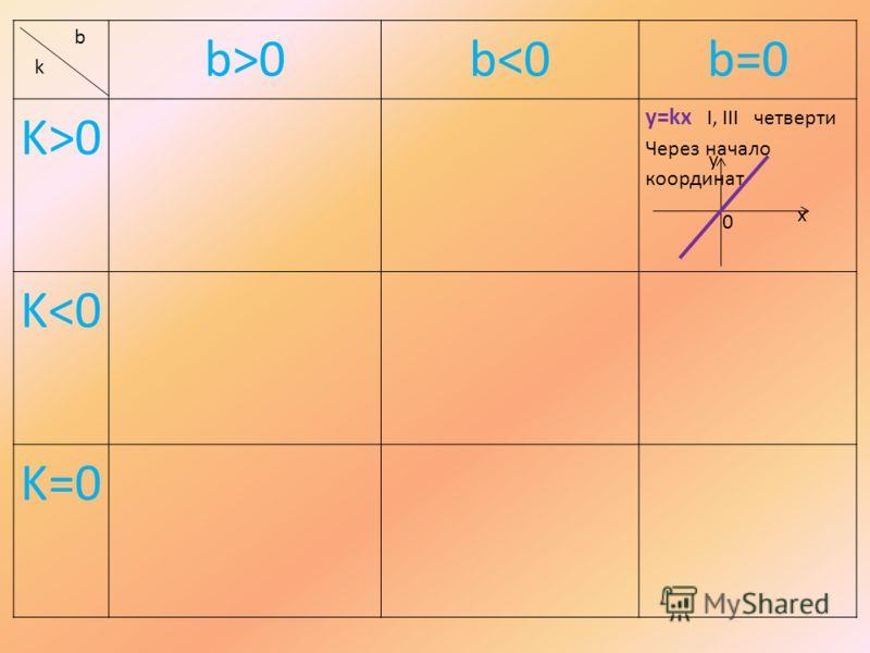 b k b>0b0 y=kx I, III четверти Через начало координат K
