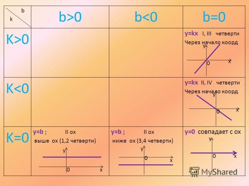 b k b>0b0 y=kx I, III четверти Через начало коорд K