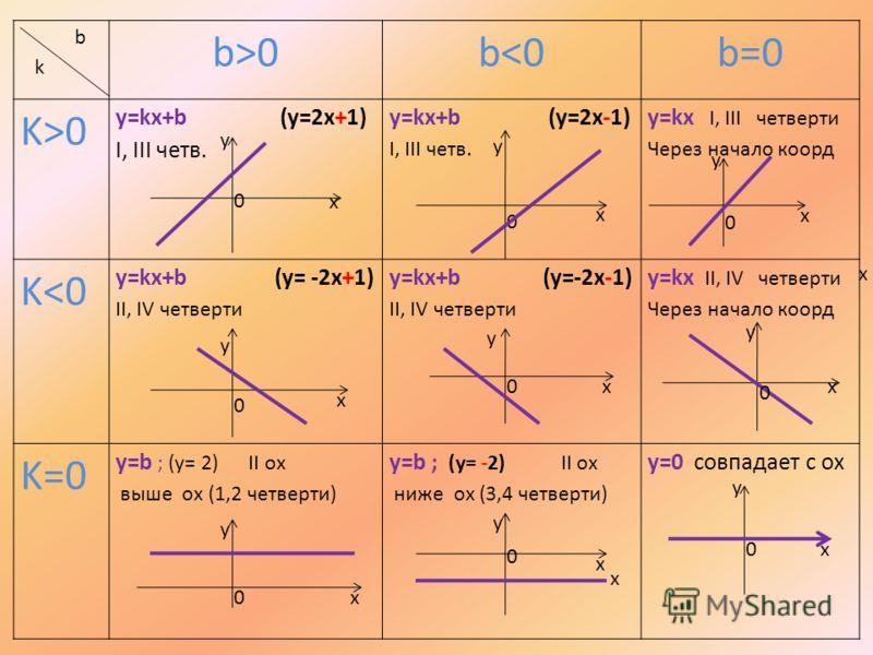 b k b>0b0 y=kx+b (y=2x+1) I, III четв. y=kx+b (y=2x-1) I, III четв. y=kx I, III четверти Через начало коорд K