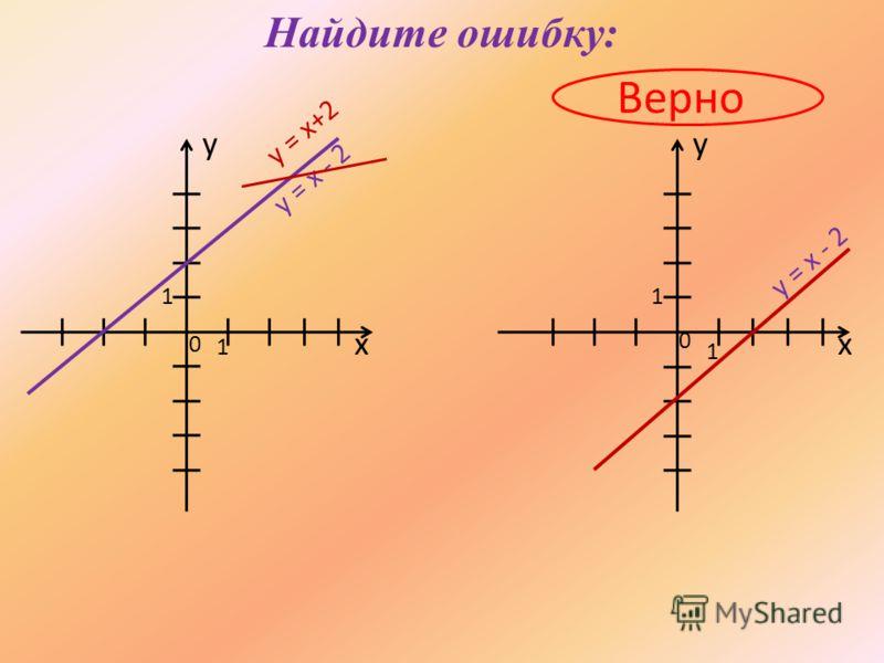 Найдите ошибку: Верно хх yy 1 0 0 1 11 y = x - 2 y = x+2 y = x - 2