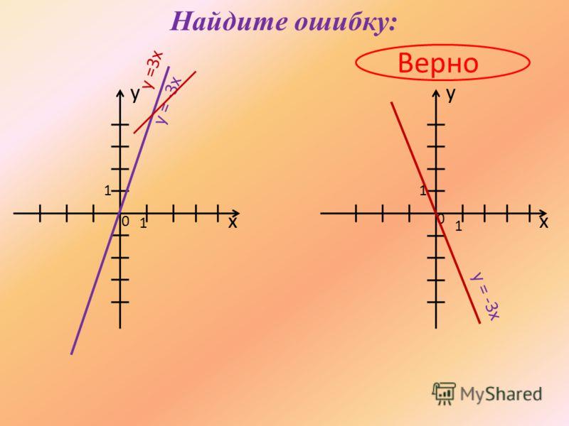Найдите ошибку: Верно хх yy 1 0 0 1 11 y = -3x y =3x y = -3x