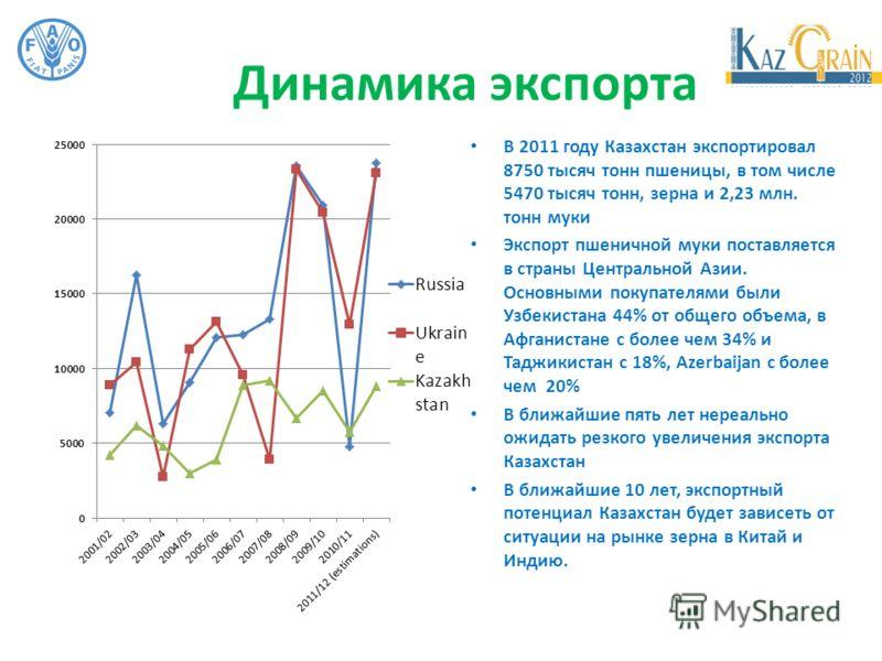 Динамика экспорта В 2011 году Казахстан экспортировал 8750 тысяч тонн пшеницы, в том числе 5470 тысяч тонн, зерна и 2,23 млн. тонн муки Экспорт пшеничной муки поставляется в страны Центральной Азии. Основными покупателями были Узбекистана 44% от обще