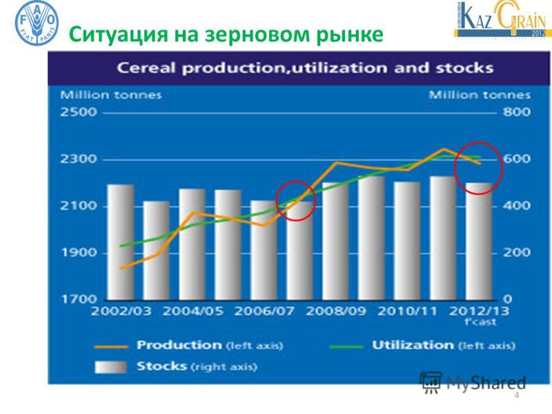 4 Ситуация на зерновом рынке