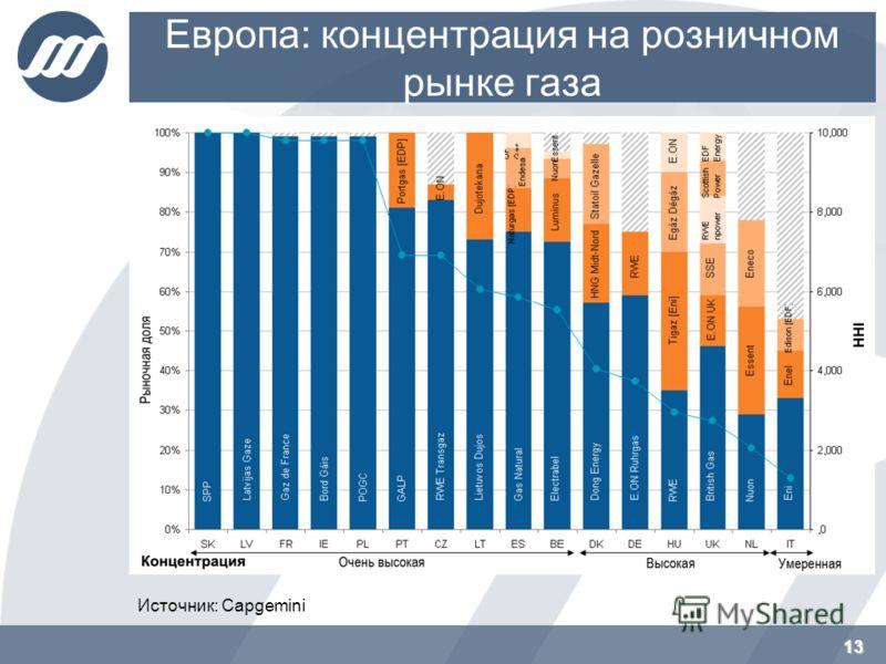 Европа: концентрация на розничном рынке газа 13 Источник: Capgemini