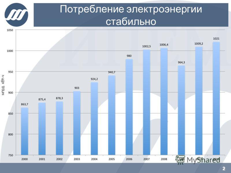 Потребление электроэнергии стабильно 2 млрд. кВт-ч