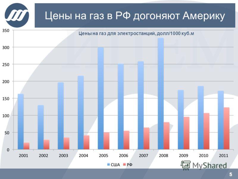 Цены на газ в РФ догоняют Америку 5 Цены на газ для электростанций, долл/1000 куб.м