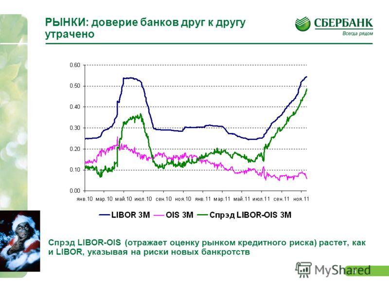 4 РЫНКИ: проблемы ЕС и банков оцениваются как труднорешаемые Акции одних крупнейших банков торгуются, несмотря на отход с минимумов года, вблизи или хуже минимумов 2008-2009 гг.: Societe Generale, Credit Agricole (Франция); Intesa (Италия); Commerzba