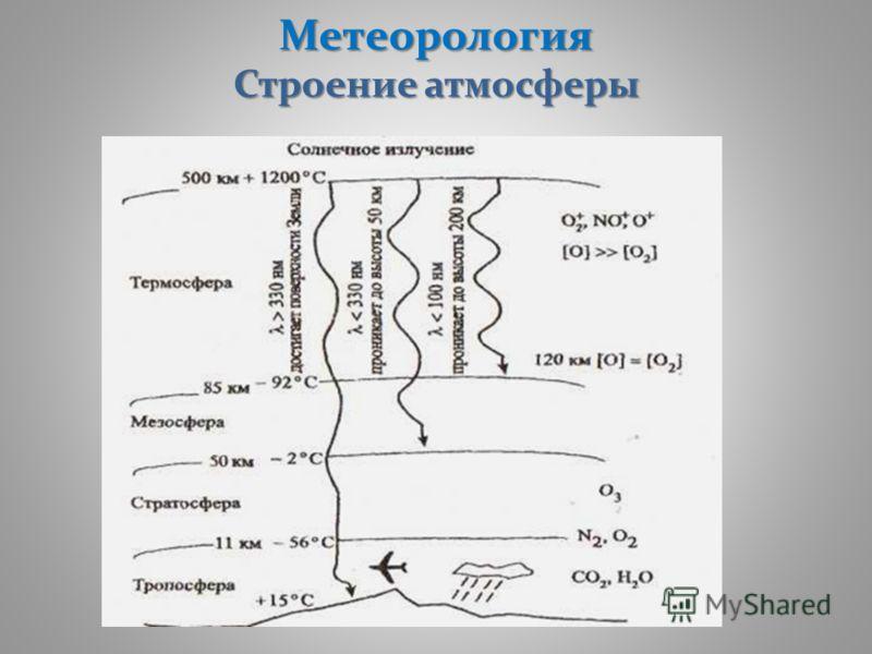 Метеорология Строение атмосферы