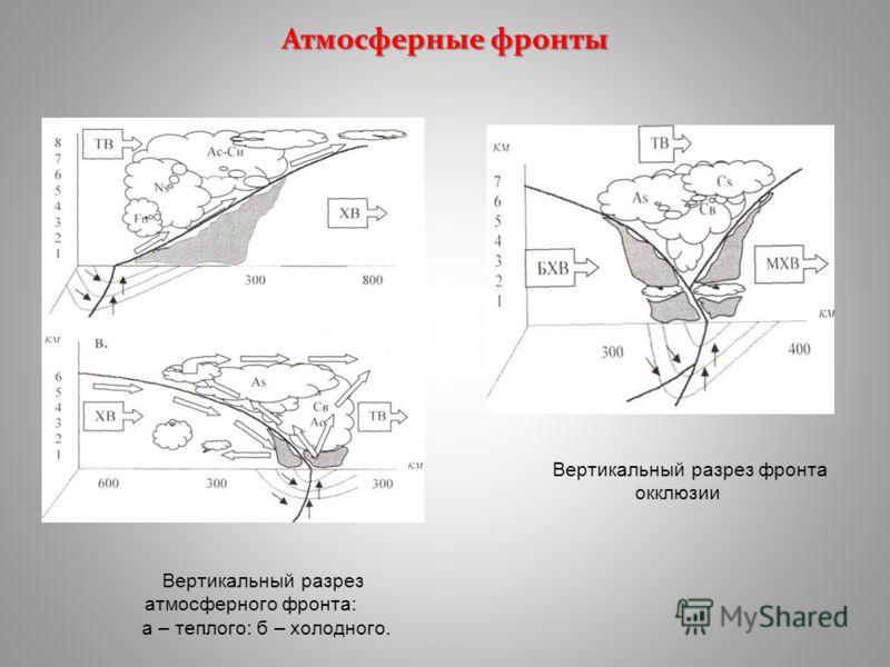 Атмосферные фронты Вертикальный разрез атмосферного фронта: а – теплого: б – холодного. Вертикальный разрез фронта окклюзии