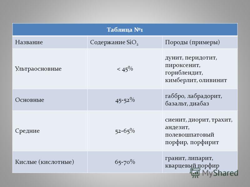 Таблица 1 НазваниеСодержание SiO 2 Породы (примеры) Ультраосновные< 45% дунит, перидотит, пироксенит, горнблендит, кимберлит, оливинит Основные45-52% габбро, лабрадорит, базальт, диабаз Средние52-65% сиенит, диорит, трахит, андезит, полевошпатовый по