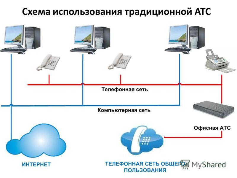 Схема использования традиционной АТС