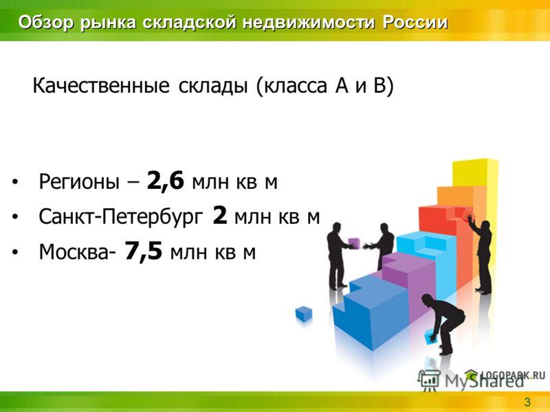 3 Обзор рынка складской недвижимости России Качественные склады (класса А и В) Регионы – 2,6 млн кв м Санкт-Петербург 2 млн кв м Москва- 7,5 млн кв м