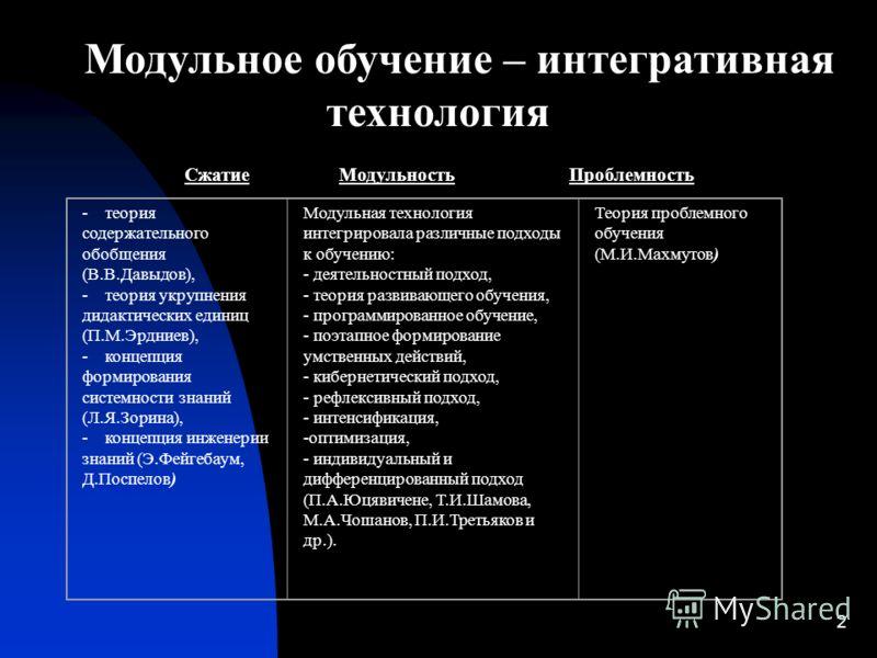 2 Модульное обучение – интегративная технология Сжатие Модульность Проблемность - теория содержательного обобщения (В.В.Давыдов), - теория укрупнения дидактических единиц (П.М.Эрдниев), - концепция формирования системности знаний (Л.Я.Зорина), - конц