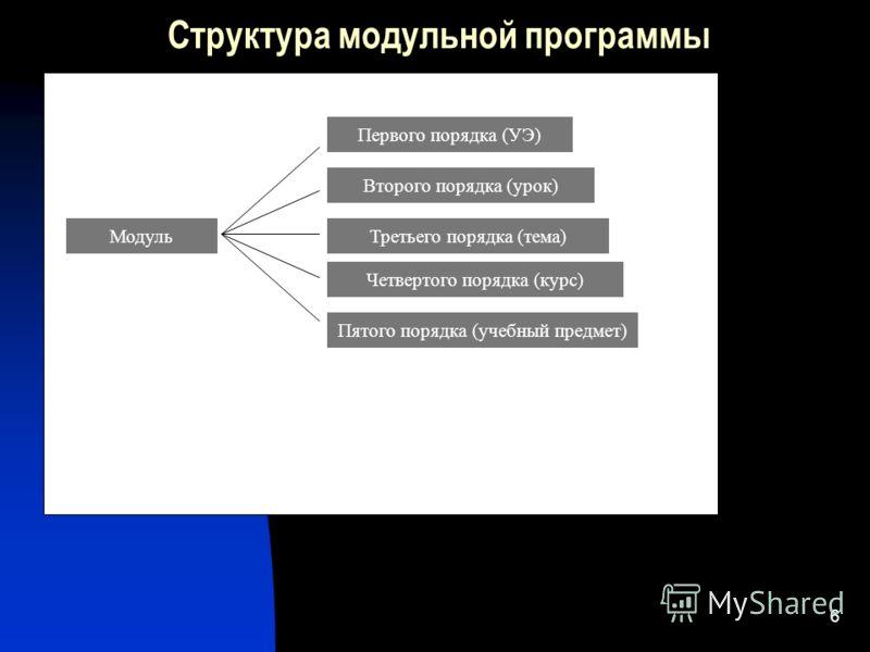 6 Структура модульной программы Модуль Второго порядка (урок) Первого порядка (УЭ) Третьего порядка (тема) Четвертого порядка (курс) Пятого порядка (учебный предмет)