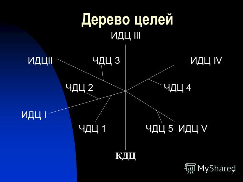 7 Дерево целей ИДЦ III ИДЦII ЧДЦ 3 ИДЦ IV ЧДЦ 2 ЧДЦ 4 ИДЦ I ЧДЦ 1 ЧДЦ 5 ИДЦ V КДЦ