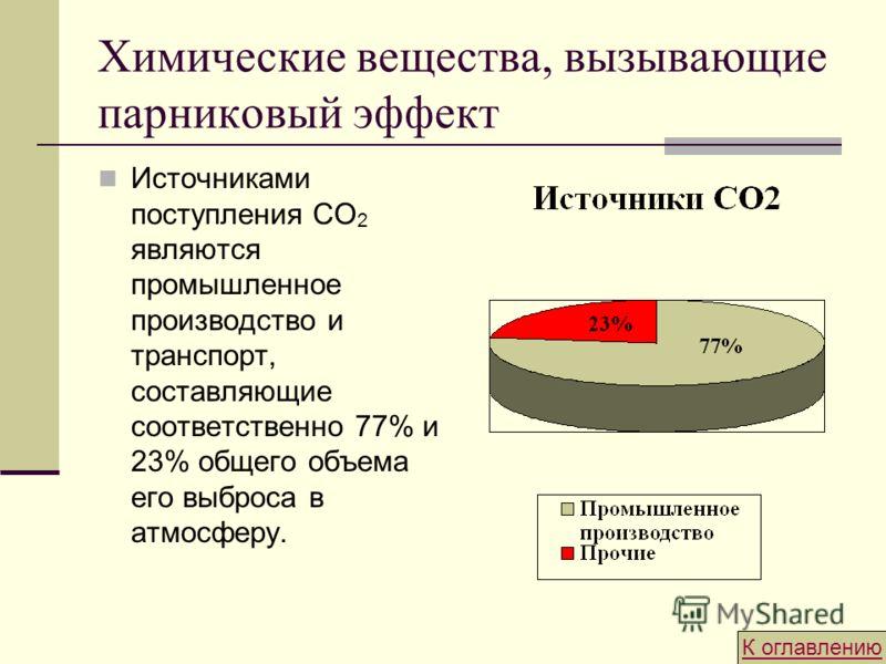 Химические вещества, вызывающие парниковый эффект Источниками поступления СО 2 являются промышленное производство и транспорт, составляющие соответственно 77% и 23% общего объема его выброса в атмосферу. К оглавлению