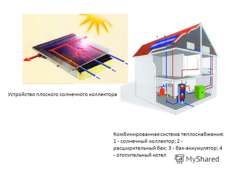 Комбинированная система теплоснабжения: 1 - солнечный коллектор; 2 - расширительный бак; 3 - бак-аккумулятор; 4 - отопительный котел Устройство плоского солнечного коллектора