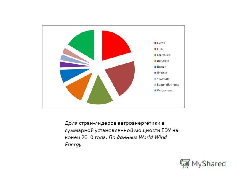 Доля стран-лидеров ветроэнергетики в суммарной установленной мощности ВЭУ на конец 2010 года. По данным World Wind Energy
