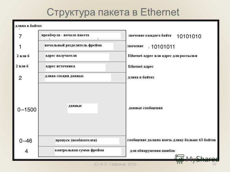 (C) В.О. Сафонов, 201016 Структура пакета в Ethernet