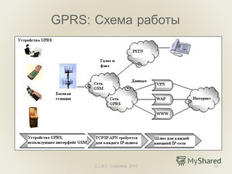 (C) В.О. Сафонов, 201018 GPRS: Схема работы