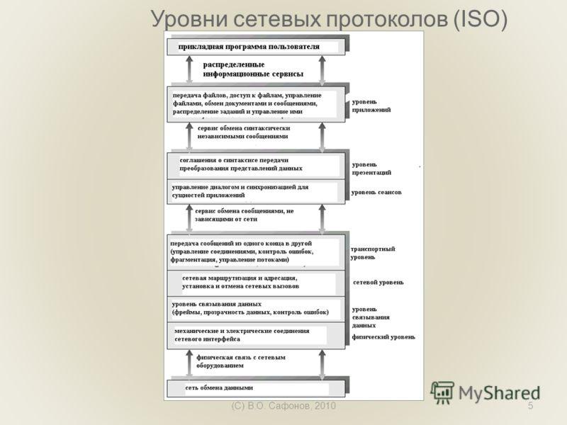 (C) В.О. Сафонов, 20105 Уровни сетевых протоколов (ISO)