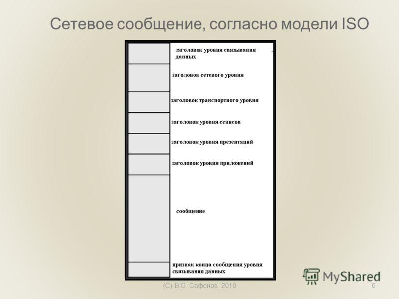 (C) В.О. Сафонов, 20106 Сетевое сообщение, согласно модели ISO