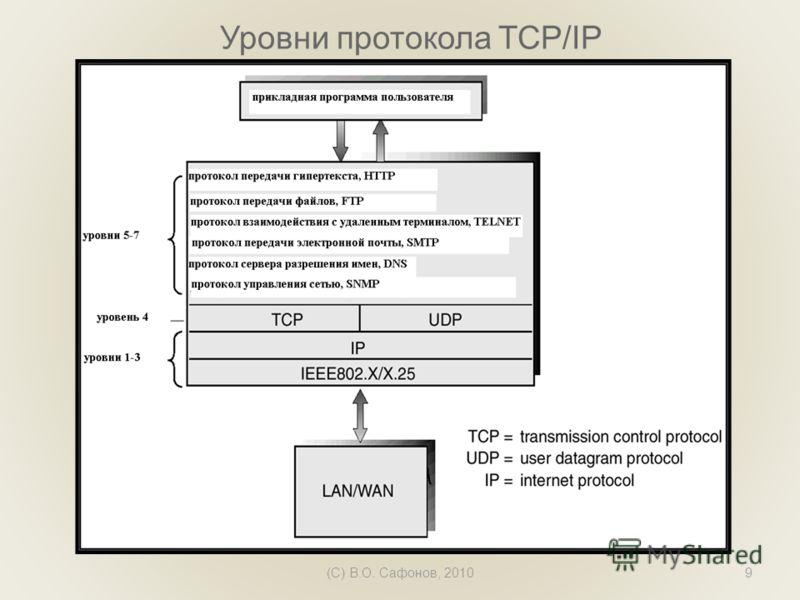 (C) В.О. Сафонов, 20109 Уровни протокола TCP/IP