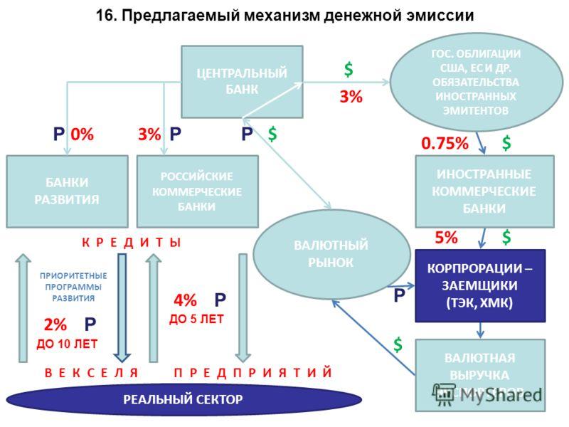 15. Каналы денежного обращения РФ