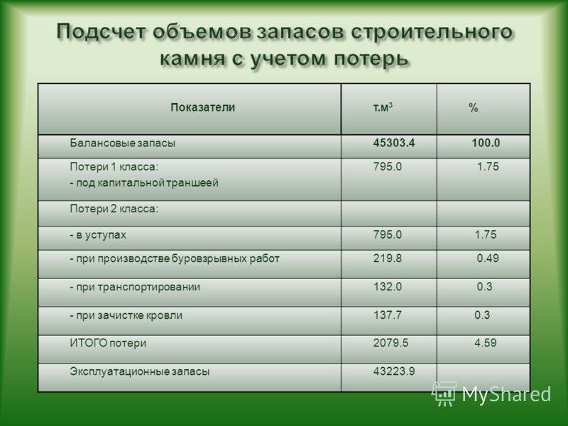 Показателит.м 3 % Балансовые запасы45303.4 100.0 Потери 1 класса: - под капитальной траншеей 795.0 1.75 Потери 2 класса: - в уступах795.0 1.75 - при производстве буровзрывных работ219.8 0.49 - при транспортировании132.0 0.3 - при зачистке кровли137.7