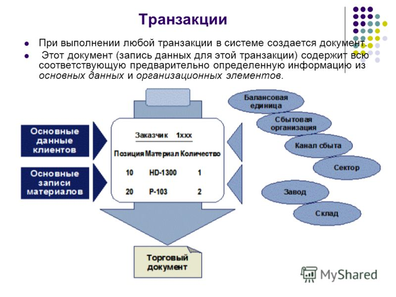 Транзакции При выполнении любой транзакции в системе создается документ. Этот документ (запись данных для этой транзакции) содержит всю соответствующую предварительно определенную информацию из основных данных и организационных элементов.
