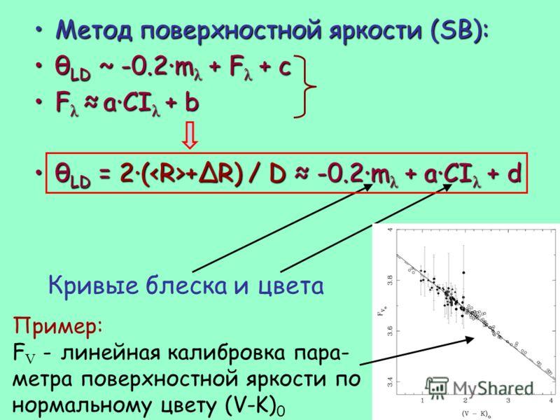 Метод поверхностной яркости (SB):Метод поверхностной яркости (SB): θ LD ~ -0.2·m λ + F λ + cθ LD ~ -0.2·m λ + F λ + c F λ a·CI λ + bF λ a·CI λ + b θ LD = 2·( +ΔR) / D -0.2·m λ + a·CI λ + dθ LD = 2·( +ΔR) / D -0.2·m λ + a·CI λ + d Кривые блеска и цвет