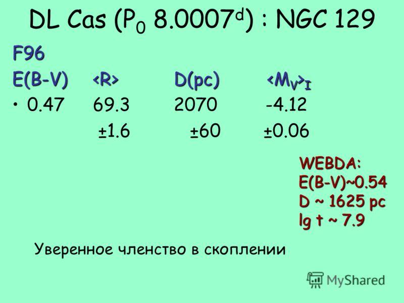 DL Cas (P 0 8.0007 d ) : NGC 129F96 E(B-V) D(pc) I 0.4769.32070 -4.12 ±1.6 ±60 ±0.06 WEBDA:E(B-V)~0.54 D ~ 1625 pc lg t ~ 7.9 Уверенное членство в скоплении