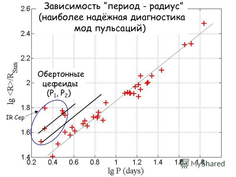 Зависимость период - радиус (наиболее надёжная диагностика мод пульсаций) Обертонные цефеиды (P 1, P 2 ) IR Cep