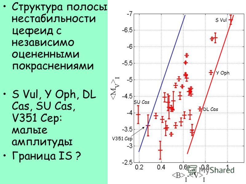 Структура полосы нестабильности цефеид с независимо оцененными покраснениями S Vul, Y Oph, DL Cas, SU Cas, V351 Cep: малые амплитуды Граница IS ? SU Cas S Vul Y Oph V351 Cep DL Cas