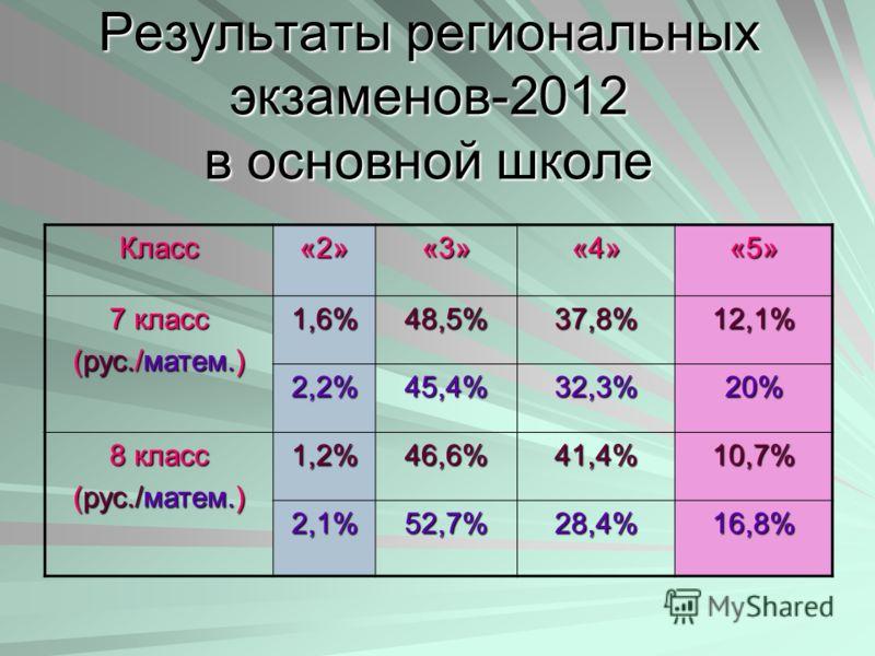 Результаты региональных экзаменов-2012 в основной школе Класс«2»«3»«4»«5» 7 класс (рус./матем.) 1,6%48,5%37,8%12,1% 2,2%45,4%32,3%20% 8 класс (рус./матем.) 1,2%46,6%41,4%10,7% 2,1%52,7%28,4%16,8%