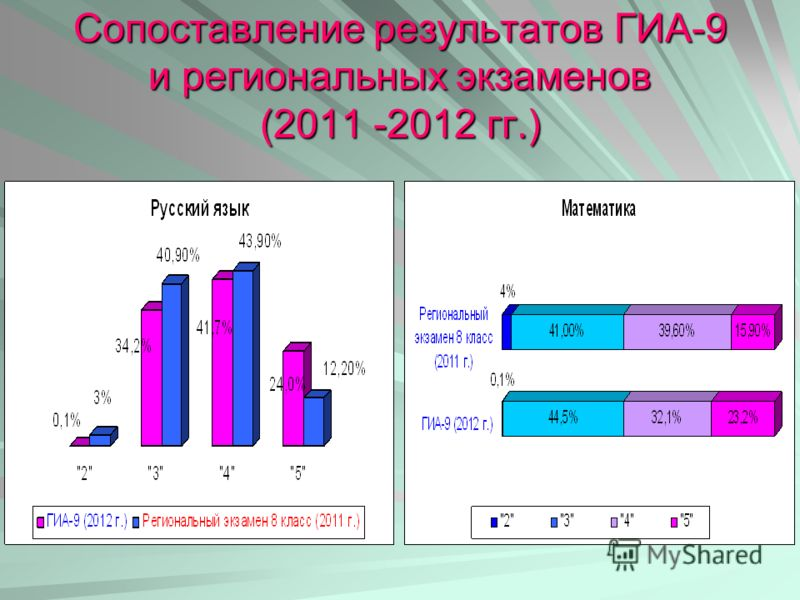 Сопоставление результатов ГИА-9 и региональных экзаменов (2011 -2012 гг.)