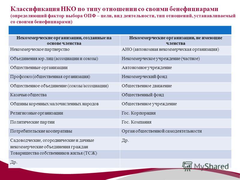 Классификация НКО по типу отношении со своими бенефициарами (определяющий фактор выбора ОПФ – цели, вид деятельности, тип отношений, устанавливаемый со своими бенефициарами) Некоммерческие организации, созданные на основе членства Некоммерческие орга