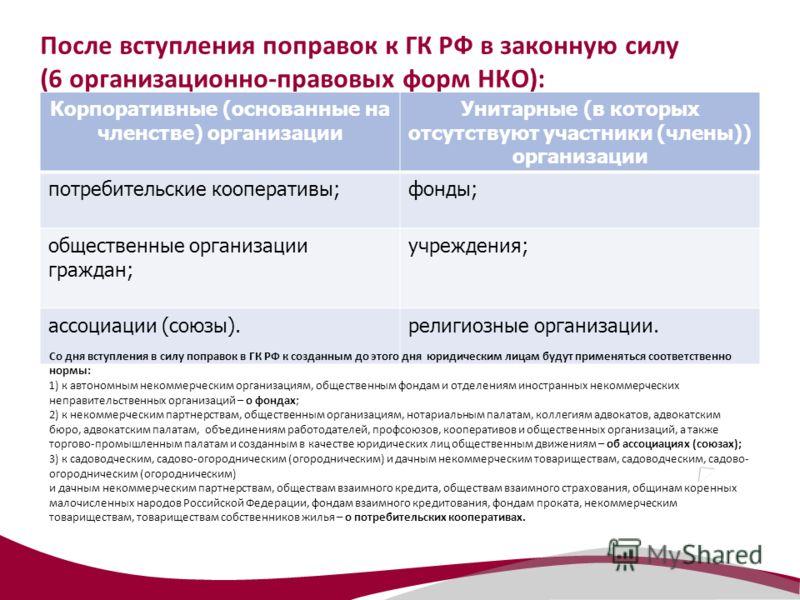 После вступления поправок к ГК РФ в законную силу (6 организационно-правовых форм НКО): Корпоративные (основанные на членстве) организации Унитарные (в которых отсутствуют участники (члены)) организации потребительские кооперативы;фонды; общественные