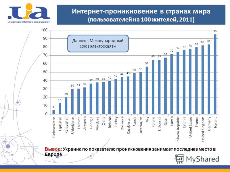 Интернет-проникновение в странах мира (пользователей на 100 жителей, 2011) Вывод: Украина по показателю проникновения занимает последнее место в Европе